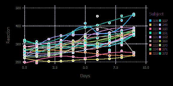 Basic visualization in Julia - Gadfly - Machine learning