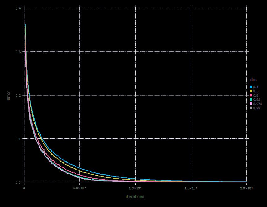 adadelta optimization