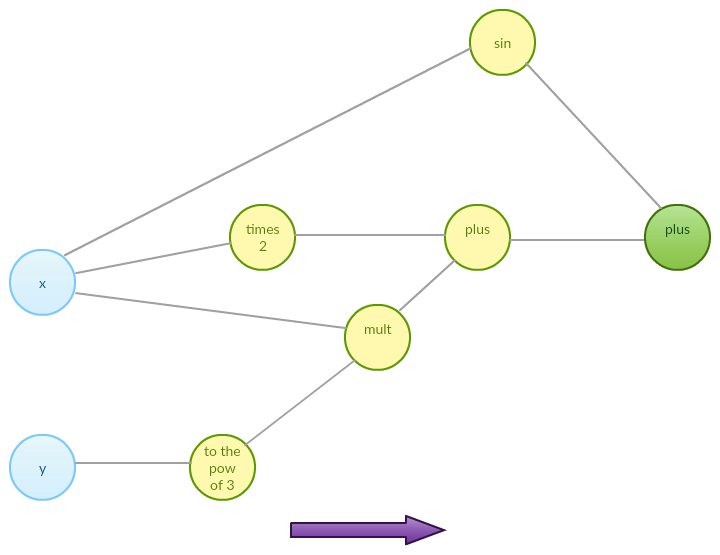 automatic differentiation - expression graph