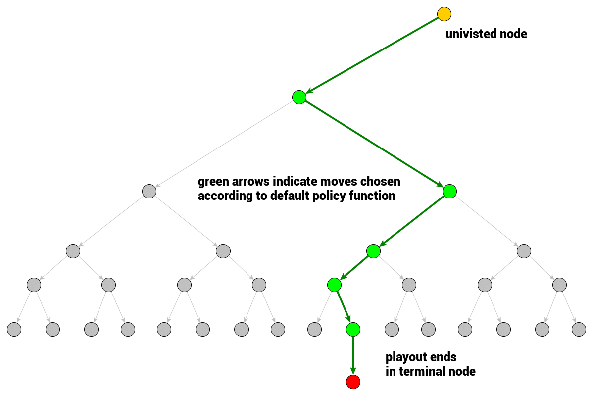 Monte Carlo Tree Search - beginners guide Machine learning blog