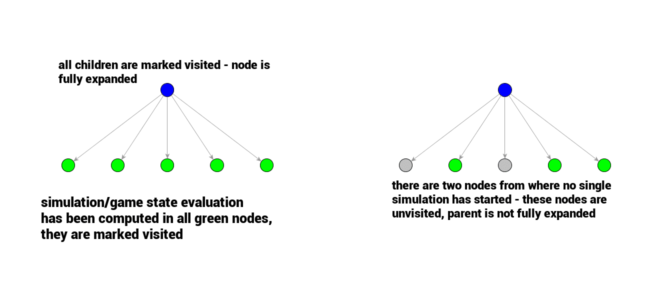 visited and unvisited nodes in monte carlo tree search